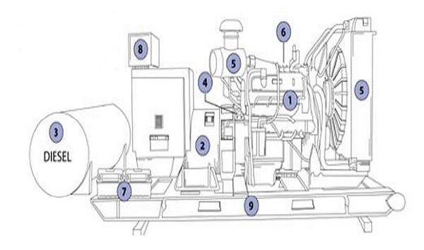 Cấu tạo của máy phát điện gia đình chạy dầu